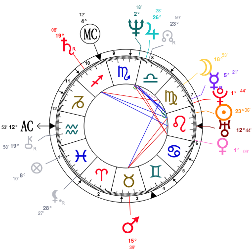 Madonna-astrology-birth-chart
