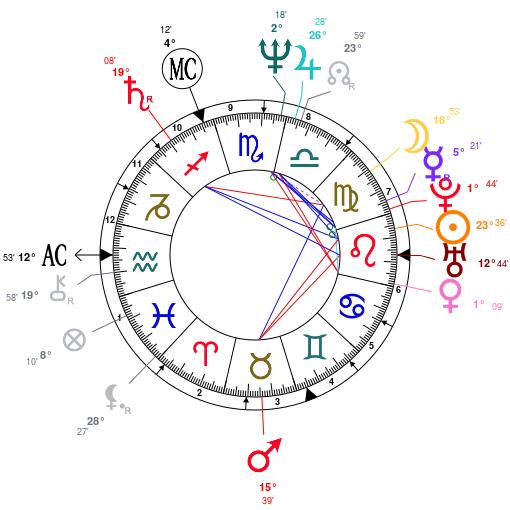 Madonna-astrology-birth-chart